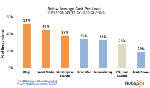 Below Average Cost Per Lead - How Often To Post