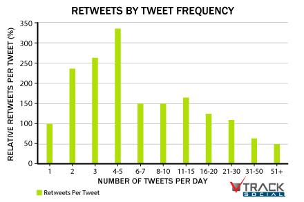 ReTweets By Tweet Frequency - How Often To Post