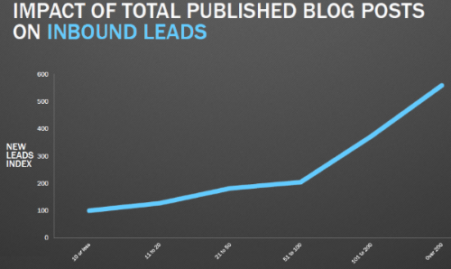 Impact Of Total Published Blog Posts On Inbound Leads