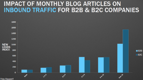 Impact of Monthly Blog Articles On Inbound Traffic For B2B & B2C Companies