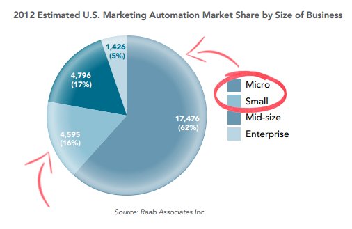 Marketing Automation For Small Businesses - Estimated 2012USA Market Share
