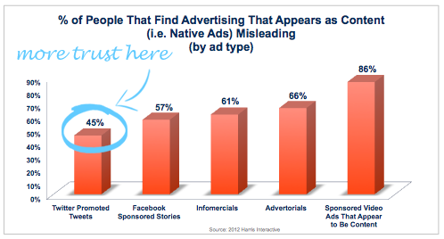 5 Fool-Proof Ways To Get Customers With Native Advertising