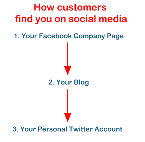 How customers find you on social media - Customer Service On Social Media