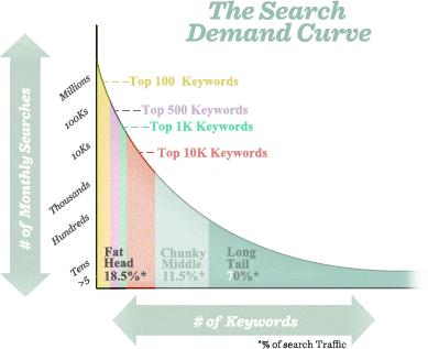 Keyword Distribution