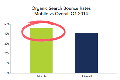 Organic Search Bounce Rates Mobile vs Overal Q1 2014
