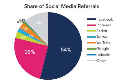 Share of Social Media Referrals
