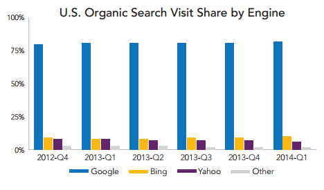 U.S. Organic Search Visit Share by Engine