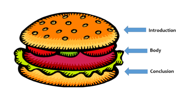 First blog post - structure sandwich