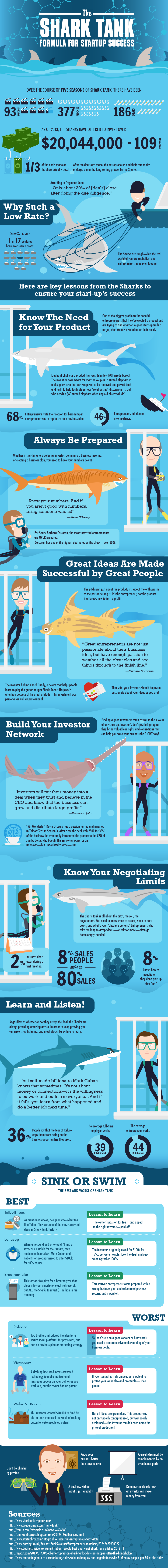 Shark Tank Formula for Startup Success - Gifographics