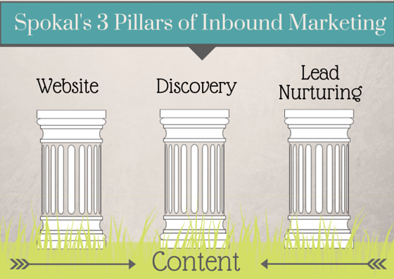 spokal's 3 pillars of inbound marketing - content marketing