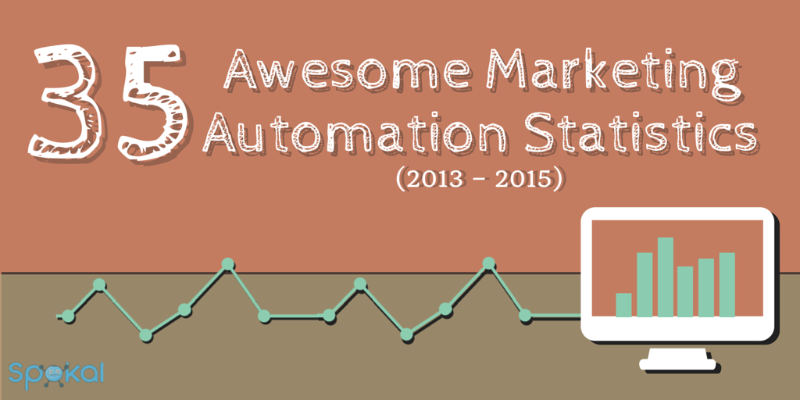 35 marketing automation statistics from 2013 to 2015