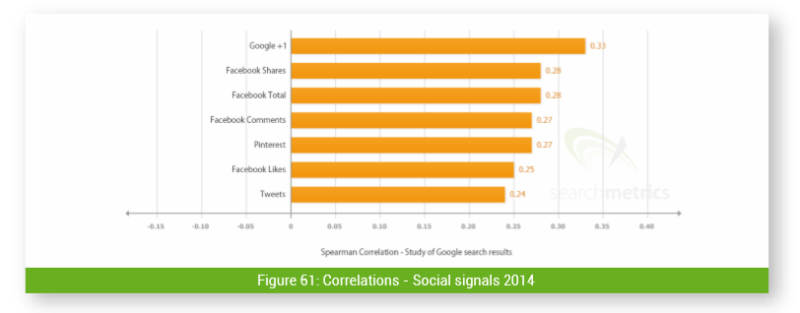 searchmetrics ranking factors social media