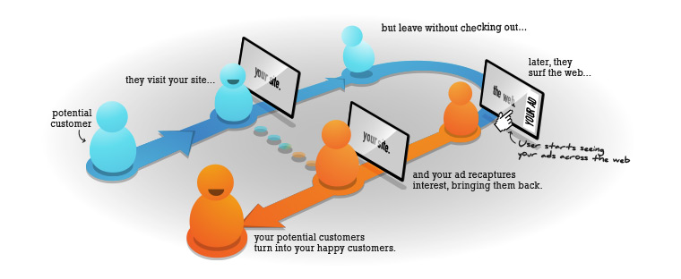 beginner's guide to online paid advertising - retargeting diagram