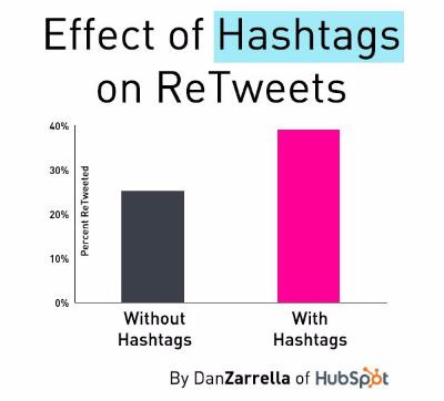 hashtags on twitter