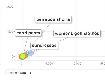 Google Analytics Bubbles