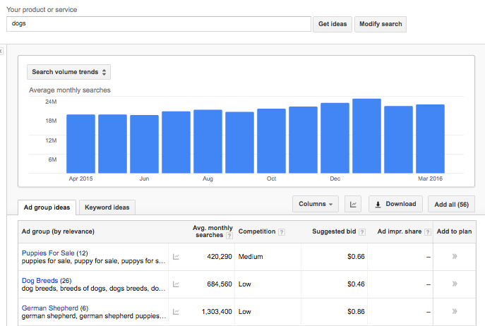 keyword intent and how to convert for intent