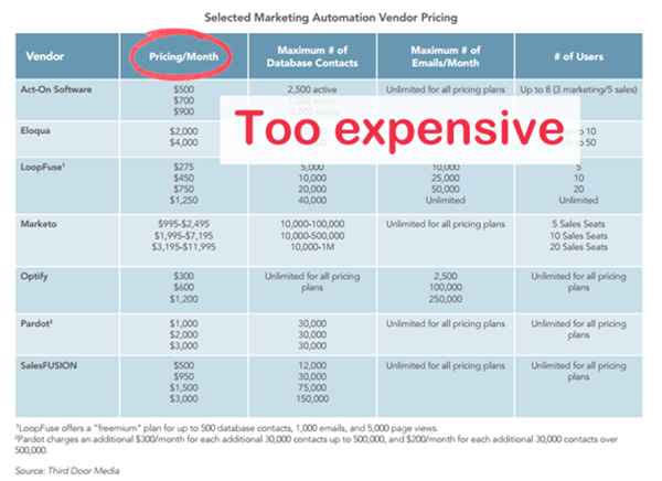 Marketing Automation For Small Businesses -  Selected Marketing Automation Vendor Pricing