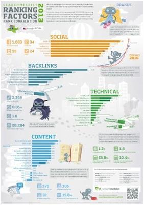 Social media is making SEO