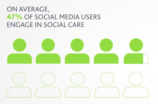 47% Of Us Use Social Media For Customer Service - Customer Service on Social Media