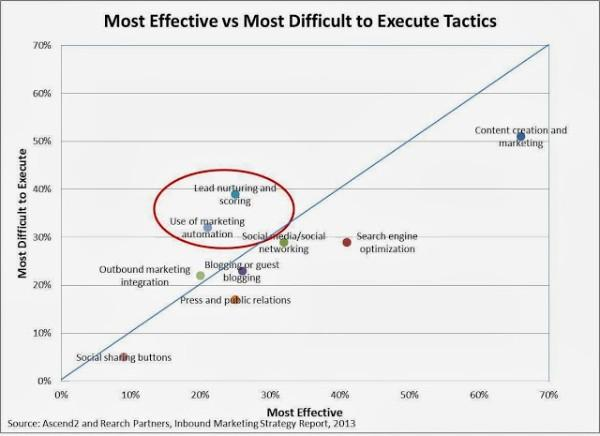 most effective marketing automation platform tactics