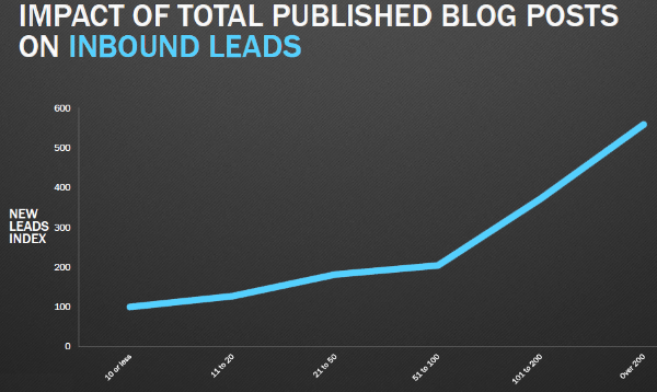 Impact Of Blogging Frequency On Inbound Leads - The Anatomy Of A Perfect Blog Post, According To Science
