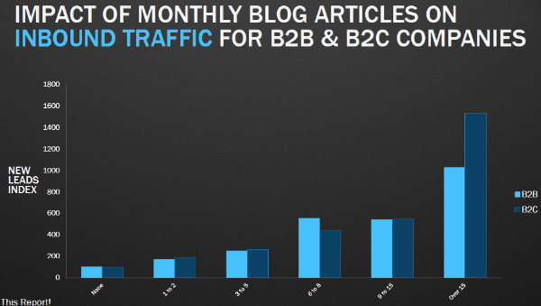 Impact Of Monthly Blogging Frequency On Inbound Traffic - The Anatomy Of A Perfect Blog Post, According To Science