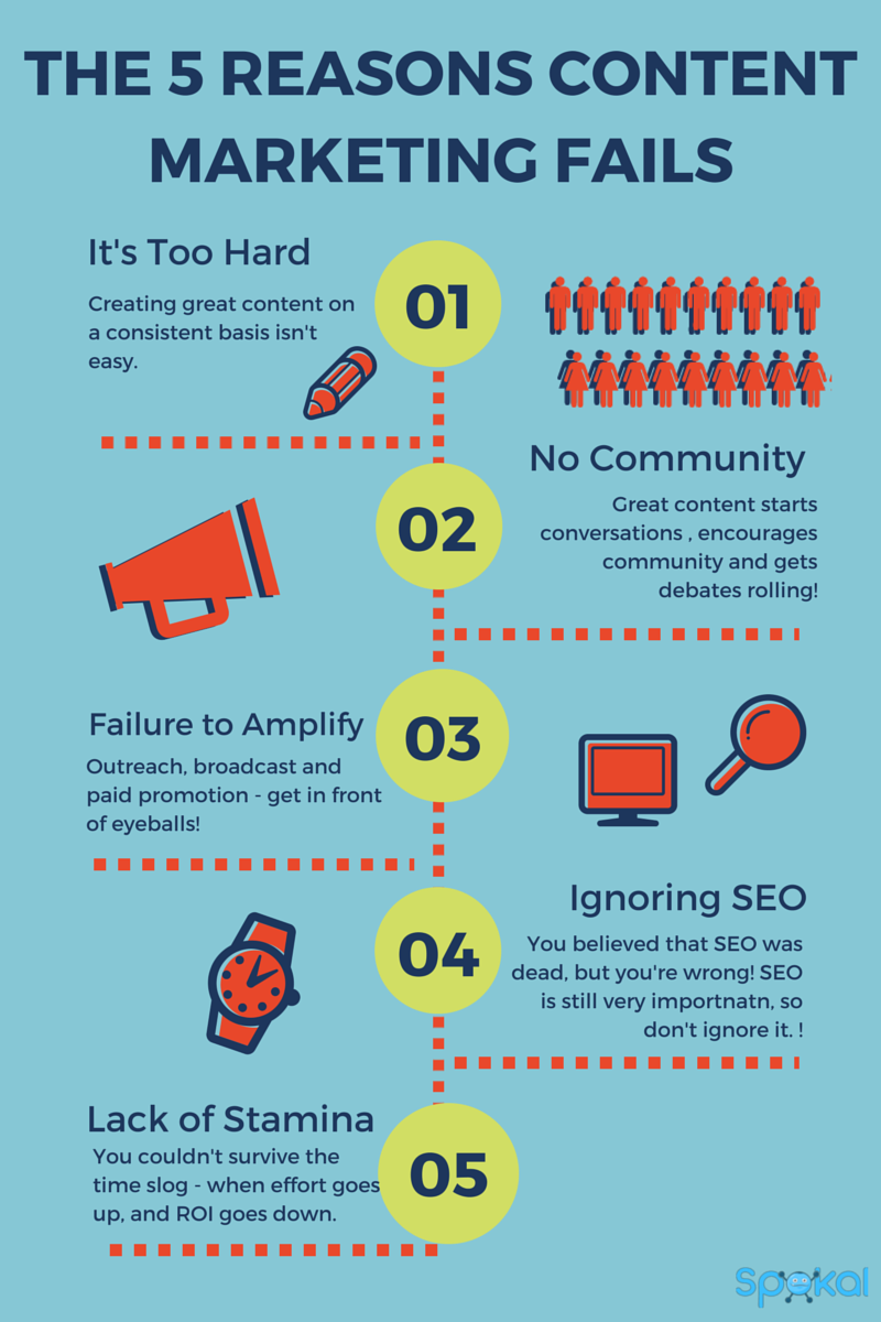 the 5 reasons content marketing fails