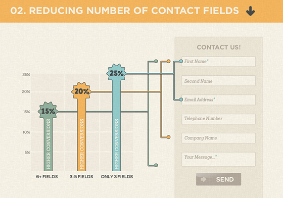 How to Get them from Browsing to Buying: Lead Nurturing (Content Marketing Part 8 of 10) - reducing form fields