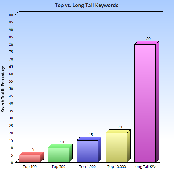 Chart showing long tail keyword searches account for 80 percent of all searches
