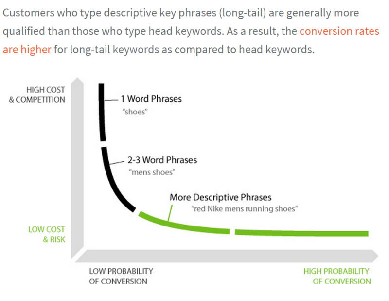 Screenshot from Neil Patel article showing lower cost and higher conversion rate for long-tail keywords